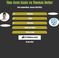 Tino-Sven Susic vs Thomas Rotter h2h player stats