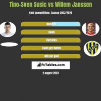 Tino-Sven Susic vs Willem Janssen h2h player stats