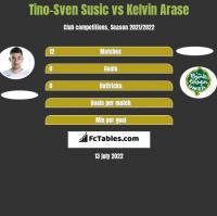 Tino-Sven Susic vs Kelvin Arase h2h player stats