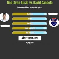 Tino-Sven Susic vs David Cancola h2h player stats