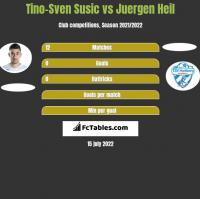 Tino-Sven Susic vs Juergen Heil h2h player stats