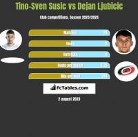 Tino-Sven Susic vs Dejan Ljubicic h2h player stats