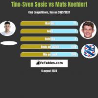 Tino-Sven Susic vs Mats Koehlert h2h player stats