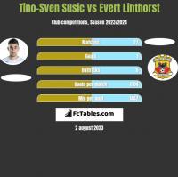Tino-Sven Susić vs Evert Linthorst h2h player stats