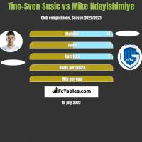 Tino-Sven Susić vs Mike Ndayishimiye h2h player stats