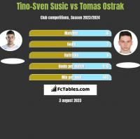 Tino-Sven Susic vs Tomas Ostrak h2h player stats
