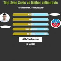 Tino-Sven Susic vs Dalibor Velimirovic h2h player stats
