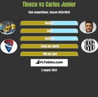 Tinoco vs Carlos Junior h2h player stats