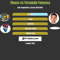 Tinoco vs Fernando Fonseca h2h player stats