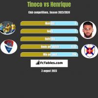 Tinoco vs Henrique h2h player stats