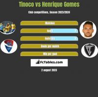 Tinoco vs Henrique Gomes h2h player stats