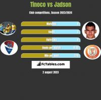 Tinoco vs Jadson h2h player stats
