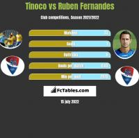 Tinoco vs Ruben Fernandes h2h player stats