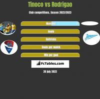 Tinoco vs Rodrigao h2h player stats