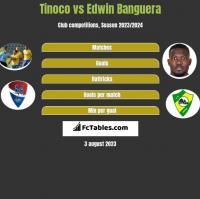 Tinoco vs Edwin Banguera h2h player stats
