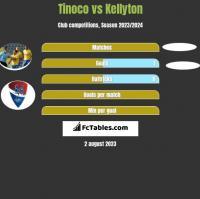 Tinoco vs Kellyton h2h player stats
