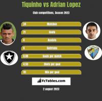 Tiquinho vs Adrian Lopez h2h player stats