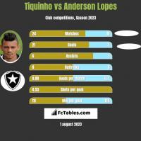 Tiquinho vs Anderson Lopes h2h player stats