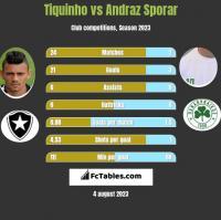 Tiquinho vs Andraz Sporar h2h player stats