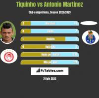 Tiquinho vs Antonio Martinez h2h player stats