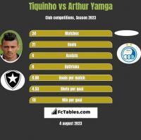 Tiquinho vs Arthur Yamga h2h player stats