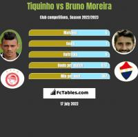Tiquinho vs Bruno Moreira h2h player stats