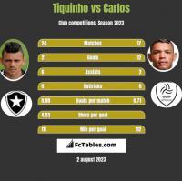 Tiquinho vs Carlos h2h player stats