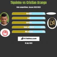 Tiquinho vs Cristian Arango h2h player stats