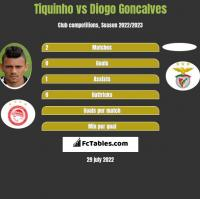 Tiquinho vs Diogo Goncalves h2h player stats