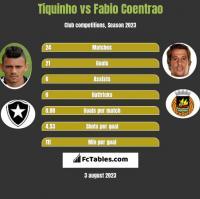 Tiquinho vs Fabio Coentrao h2h player stats