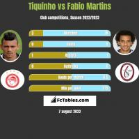 Tiquinho vs Fabio Martins h2h player stats