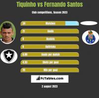 Tiquinho vs Fernando Santos h2h player stats