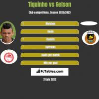 Tiquinho vs Gelson h2h player stats
