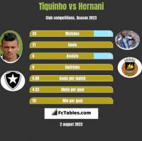 Tiquinho vs Hernani h2h player stats