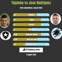 Tiquinho vs Jese Rodriguez h2h player stats