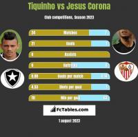 Tiquinho vs Jesus Corona h2h player stats