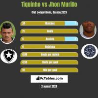 Tiquinho vs Jhon Murillo h2h player stats