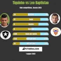 Tiquinho vs Leo Baptistao h2h player stats