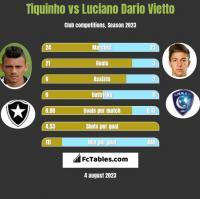 Tiquinho vs Luciano Dario Vietto h2h player stats