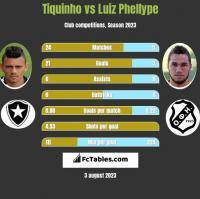 Tiquinho vs Luiz Phellype h2h player stats