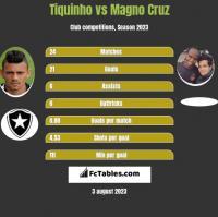 Tiquinho vs Magno Cruz h2h player stats