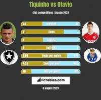 Tiquinho vs Otavio h2h player stats