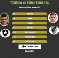 Tiquinho vs Ruben Lameiras h2h player stats