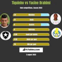 Tiquinho vs Yacine Brahimi h2h player stats