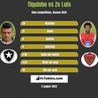 Tiquinho vs Ze Luis h2h player stats