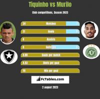 Tiquinho vs Murilo h2h player stats