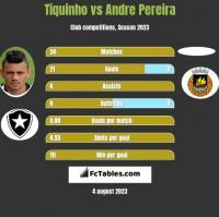 Tiquinho vs Andre Pereira h2h player stats