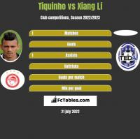 Tiquinho vs Xiang Li h2h player stats