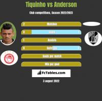 Tiquinho vs Anderson h2h player stats