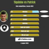 Tiquinho vs Patrick h2h player stats